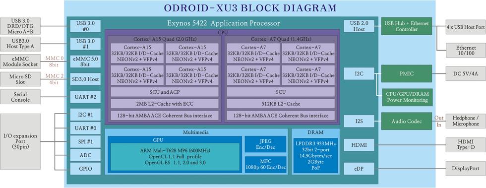 odroid-xu3-esquema