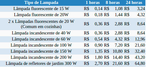 Holofote Solar 60 LEDs